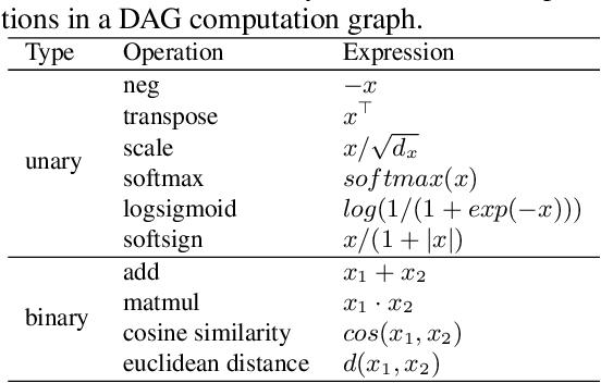 Figure 2 for AutoBERT-Zero: Evolving BERT Backbone from Scratch