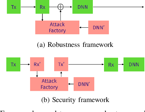Figure 1 for SafeAMC: Adversarial training for robust modulation recognition models