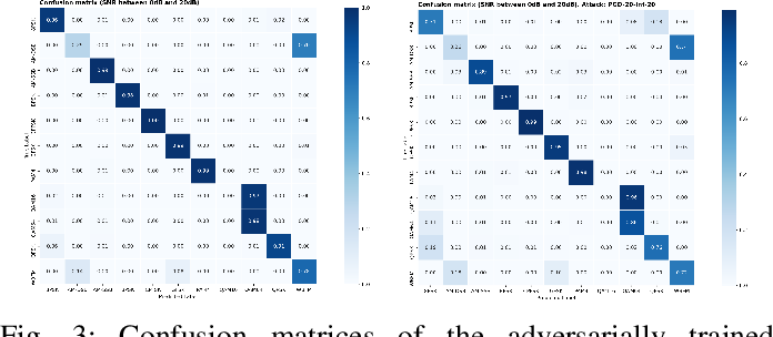 Figure 3 for SafeAMC: Adversarial training for robust modulation recognition models