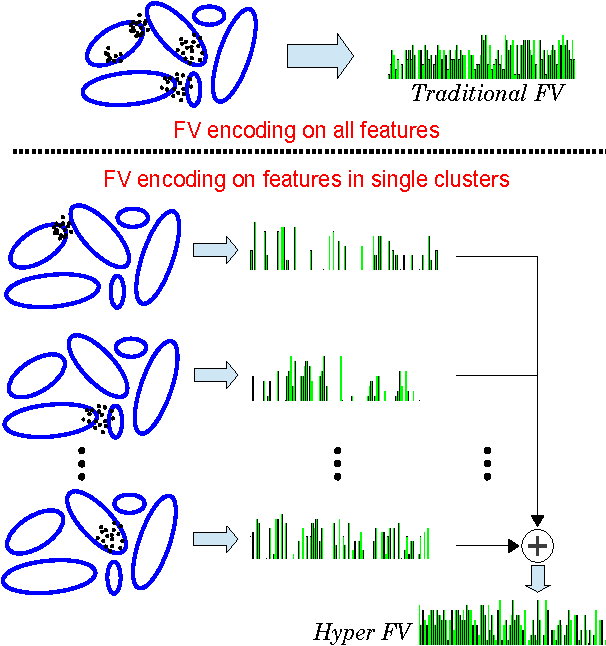 Figure 1 for Hyper-Fisher Vectors for Action Recognition