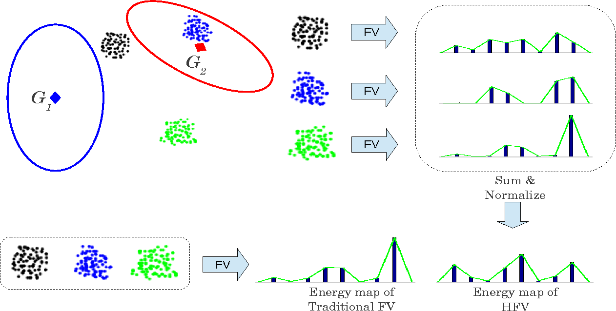 Figure 3 for Hyper-Fisher Vectors for Action Recognition