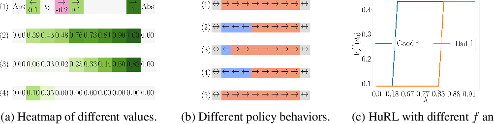 Figure 1 for Heuristic-Guided Reinforcement Learning