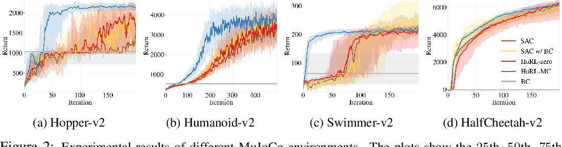 Figure 2 for Heuristic-Guided Reinforcement Learning