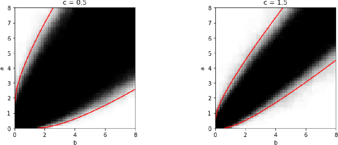 Figure 1 for An $\ell_p$ theory of PCA and spectral clustering