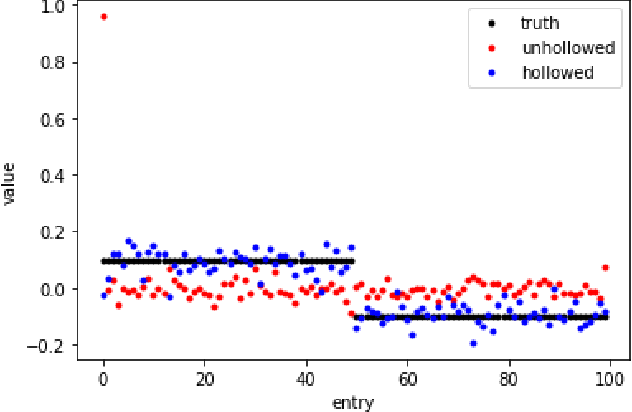 Figure 2 for An $\ell_p$ theory of PCA and spectral clustering