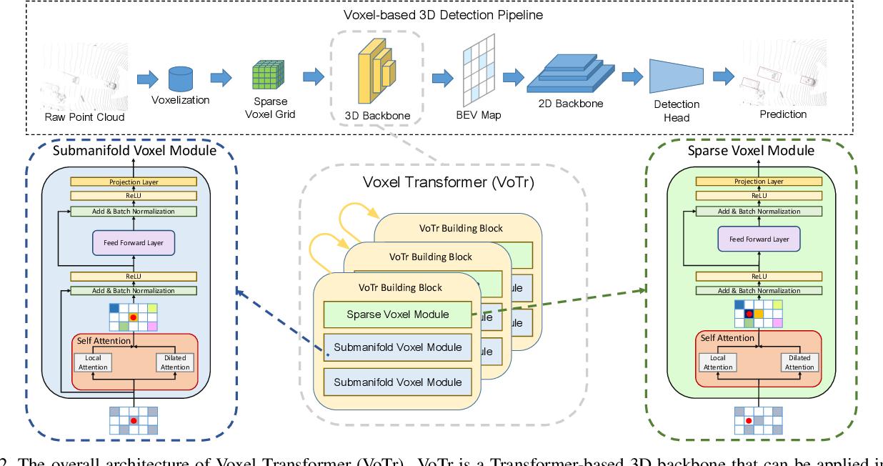 Figure 3 for Voxel Transformer for 3D Object Detection