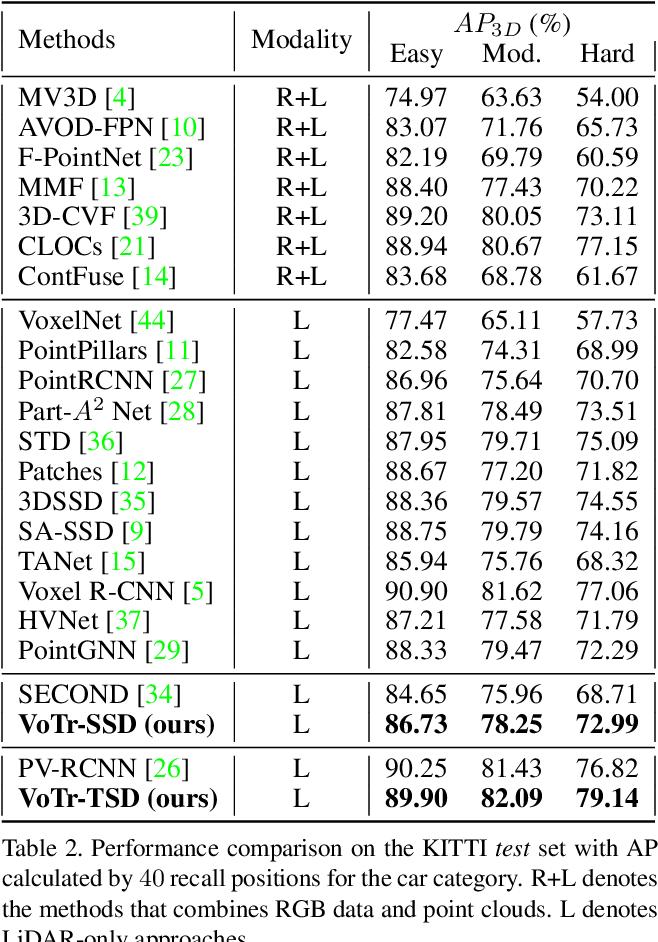 Figure 4 for Voxel Transformer for 3D Object Detection