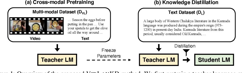 Figure 1 for VidLanKD: Improving Language Understanding via Video-Distilled Knowledge Transfer