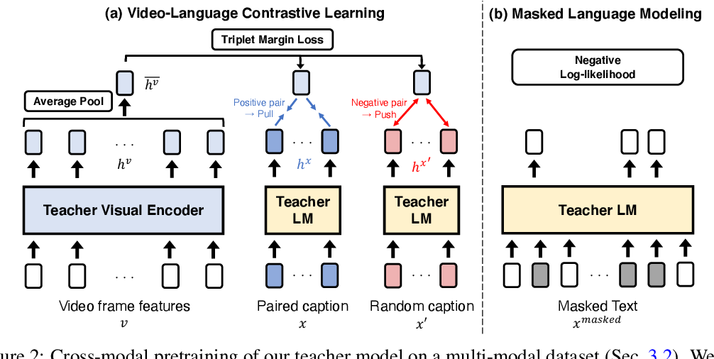 Figure 3 for VidLanKD: Improving Language Understanding via Video-Distilled Knowledge Transfer