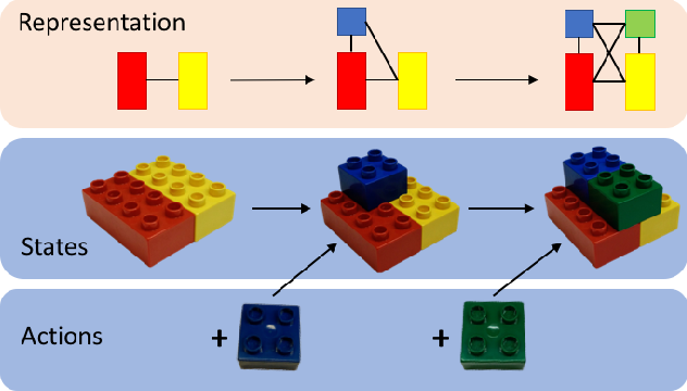 Figure 1 for Fine-grained activity recognition for assembly videos