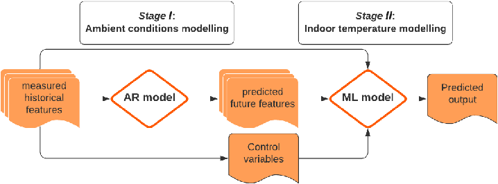 Figure 4 for A Sequential Modelling Approach for Indoor Temperature Prediction and Heating Control in Smart Buildings
