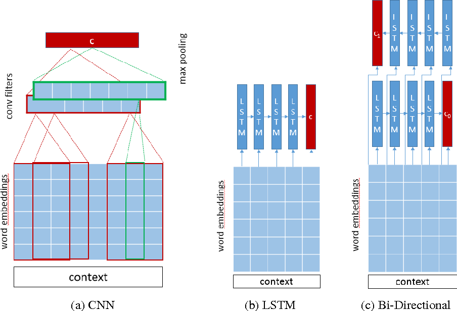 Figure 3 for Improved Deep Learning Baselines for Ubuntu Corpus Dialogs