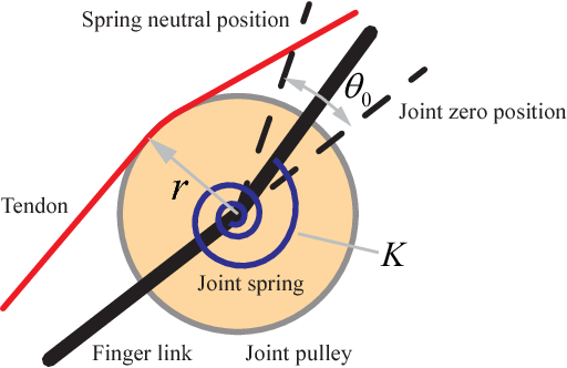 Figure 2 for Underactuated Hand Design Using Mechanically Realizable Manifolds