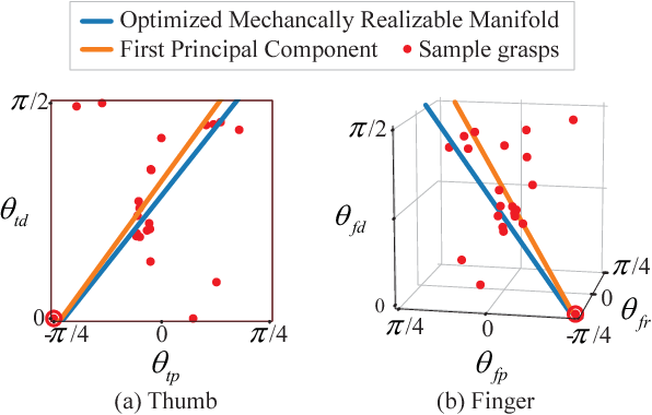 Figure 4 for Underactuated Hand Design Using Mechanically Realizable Manifolds