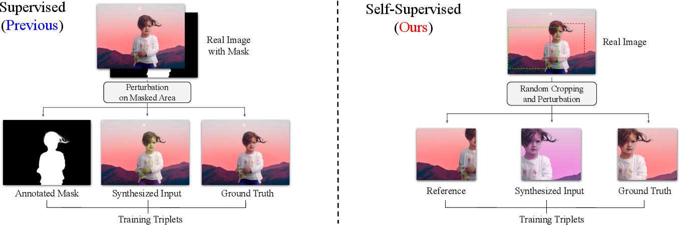 Figure 2 for SSH: A Self-Supervised Framework for Image Harmonization