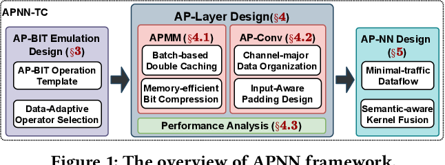 Figure 1 for APNN-TC: Accelerating Arbitrary Precision Neural Networks on Ampere GPU Tensor Cores