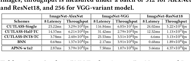 Figure 4 for APNN-TC: Accelerating Arbitrary Precision Neural Networks on Ampere GPU Tensor Cores