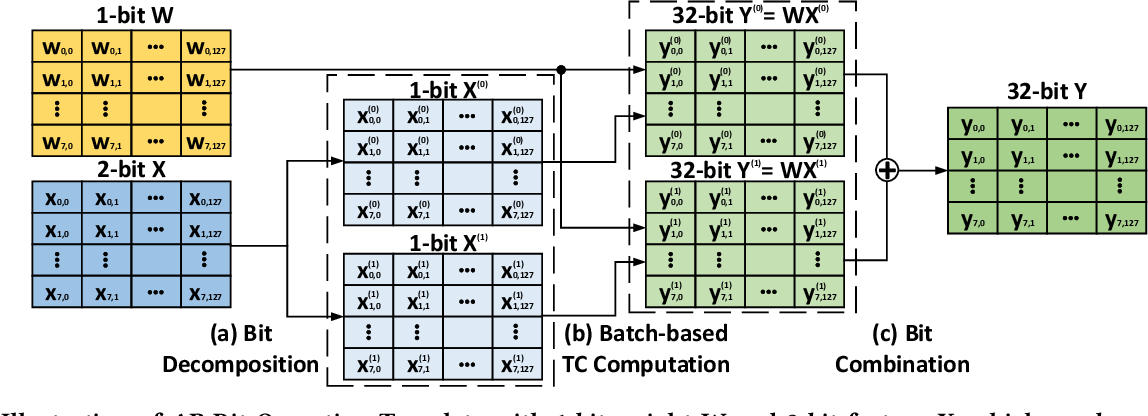 Figure 3 for APNN-TC: Accelerating Arbitrary Precision Neural Networks on Ampere GPU Tensor Cores