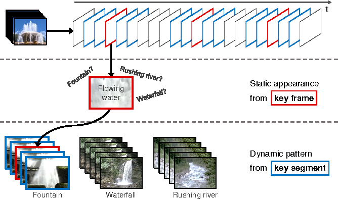 Figure 1 for Recognizing Dynamic Scenes with Deep Dual Descriptor based on Key Frames and Key Segments