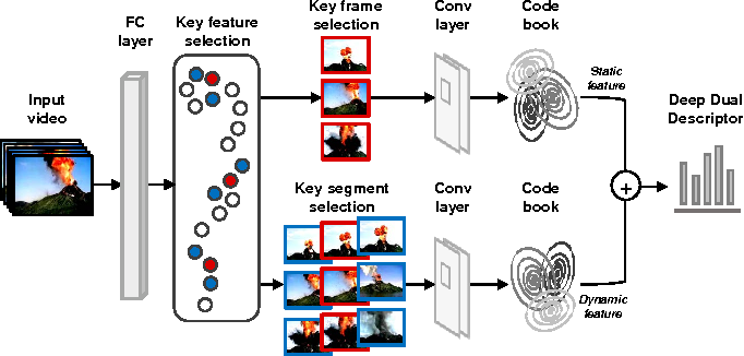 Figure 3 for Recognizing Dynamic Scenes with Deep Dual Descriptor based on Key Frames and Key Segments
