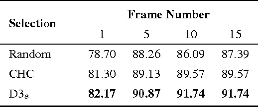 Figure 4 for Recognizing Dynamic Scenes with Deep Dual Descriptor based on Key Frames and Key Segments