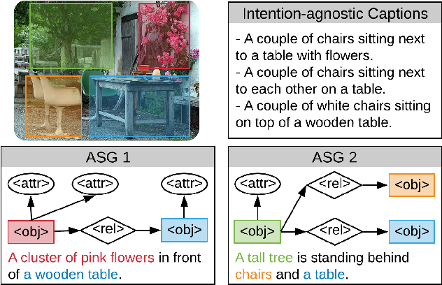 Figure 1 for Say As You Wish: Fine-grained Control of Image Caption Generation with Abstract Scene Graphs