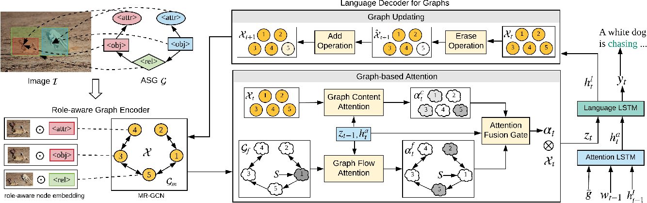 Figure 3 for Say As You Wish: Fine-grained Control of Image Caption Generation with Abstract Scene Graphs