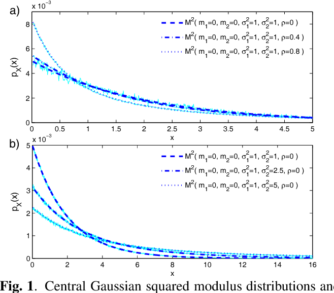 On the Probability Distributions of Spectrogram Coefficients for