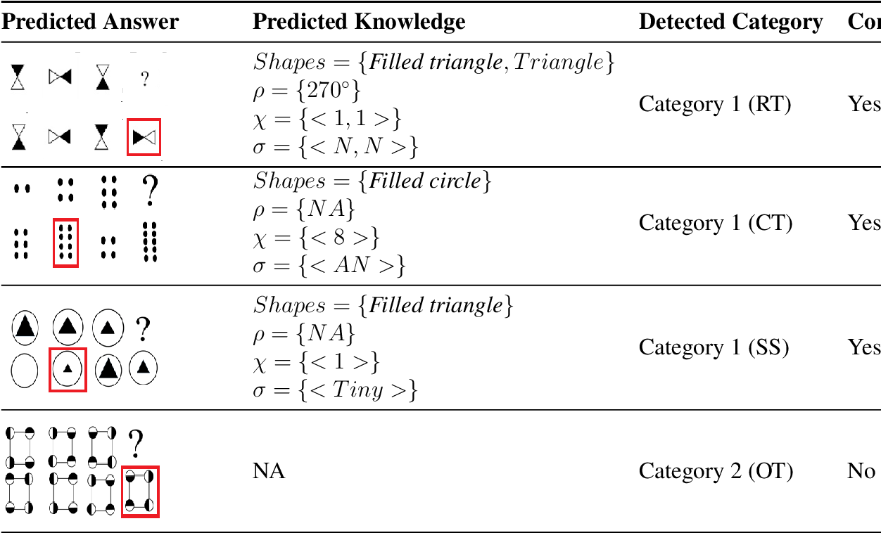 Figure 4 for Can We Automate Diagrammatic Reasoning?
