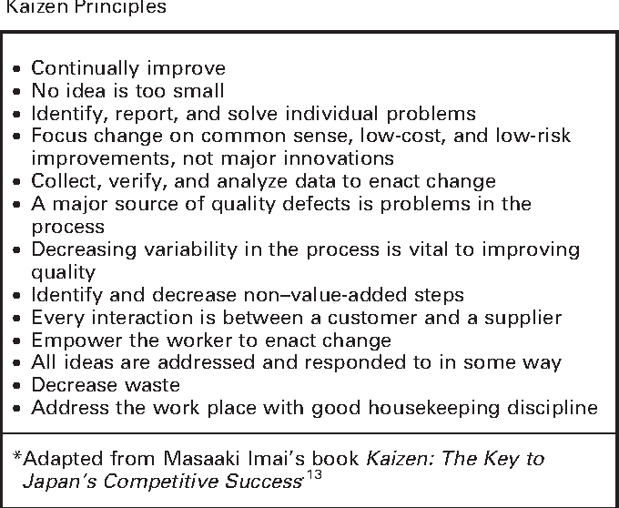 Table 1 from Kaizen: a method of process improvement in the