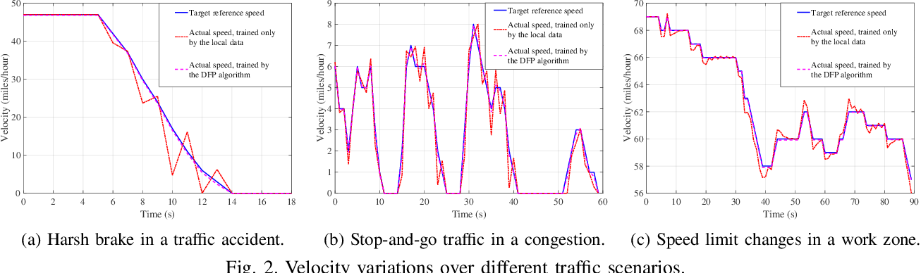 Figure 2 for Federated Learning on the Road: Autonomous Controller Design for Connected and Autonomous Vehicles