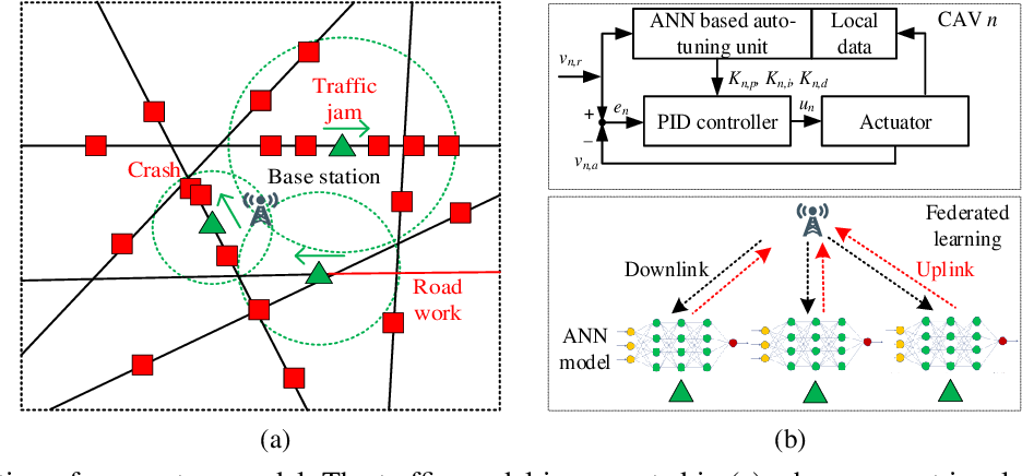 Figure 1 for Federated Learning on the Road: Autonomous Controller Design for Connected and Autonomous Vehicles