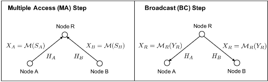 Figure 1 for Deep Learning-Based Constellation Optimization for Physical Network Coding in Two-Way Relay Networks