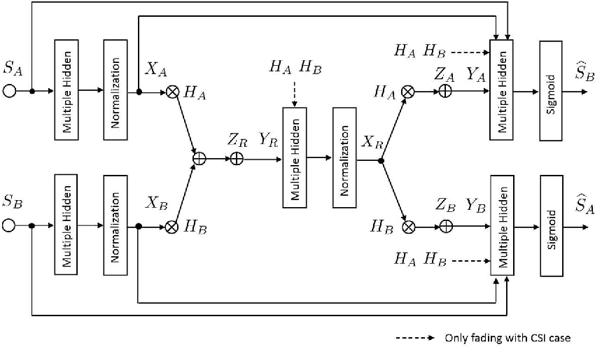 Figure 2 for Deep Learning-Based Constellation Optimization for Physical Network Coding in Two-Way Relay Networks