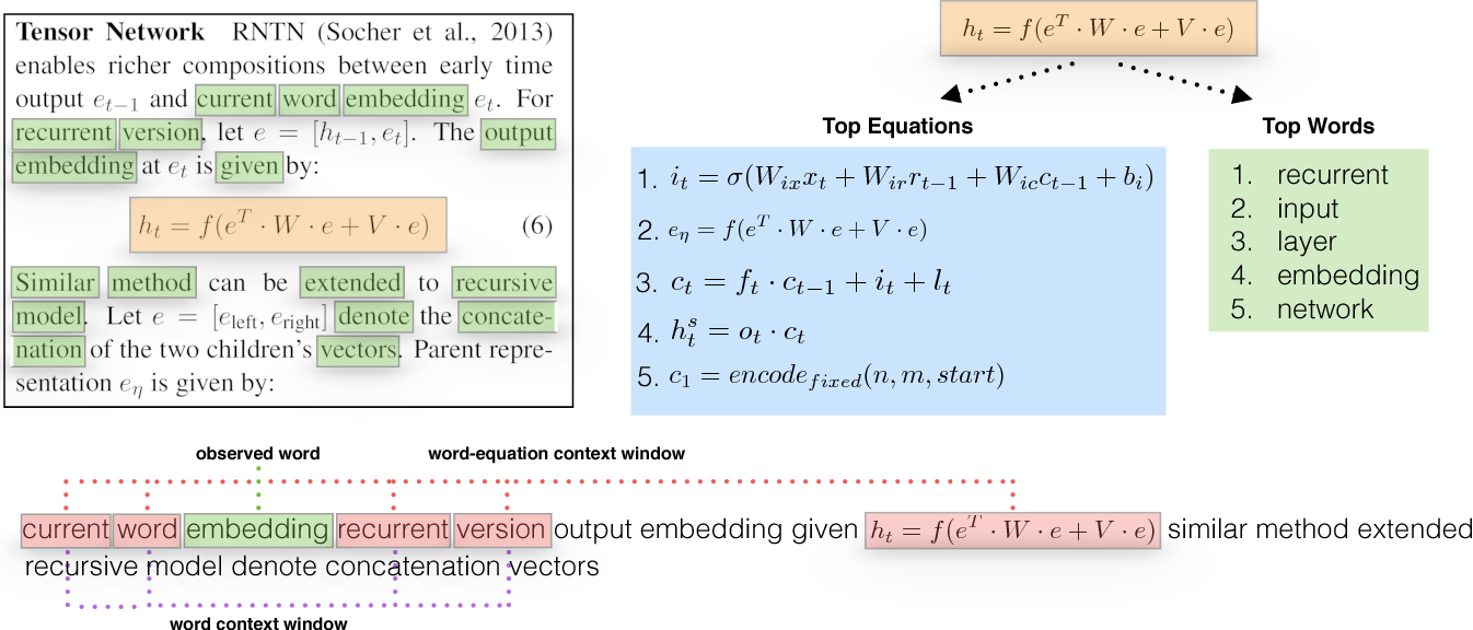 Figure 1 for Equation Embeddings
