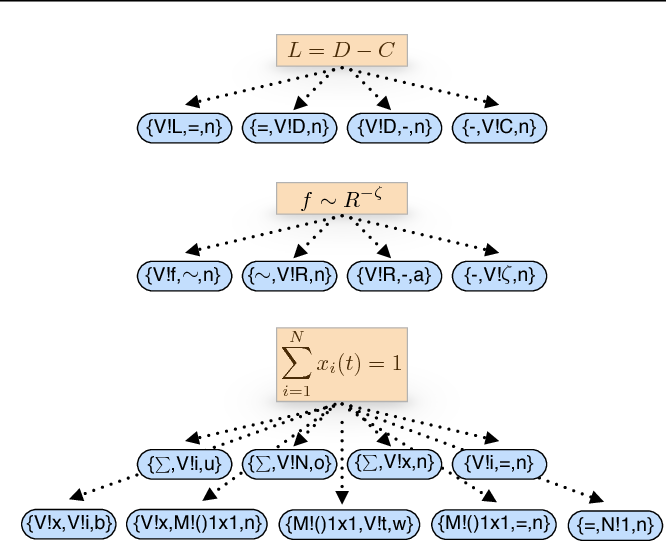 Figure 3 for Equation Embeddings