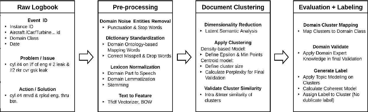 Figure 2 for MaintNet: A Collaborative Open-Source Library for Predictive Maintenance Language Resources