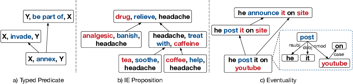 Figure 1 for Enriching Large-Scale Eventuality Knowledge Graph with Entailment Relations