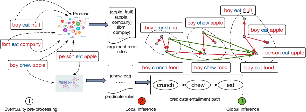 Figure 3 for Enriching Large-Scale Eventuality Knowledge Graph with Entailment Relations