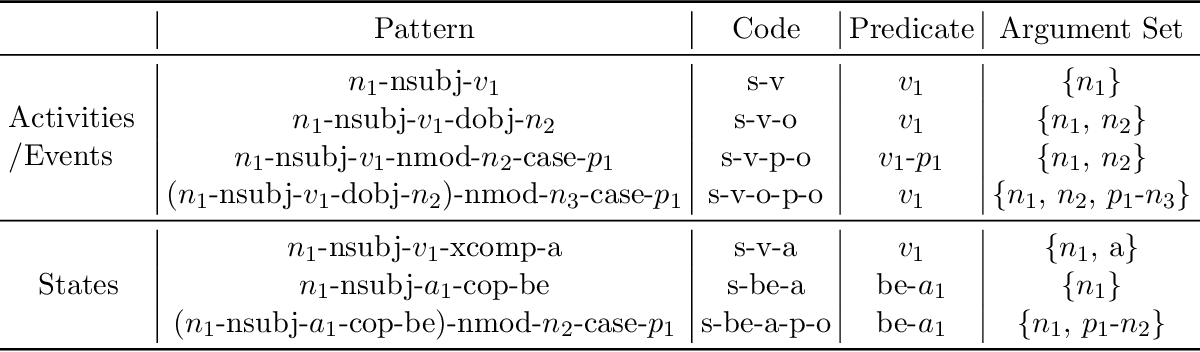 Figure 4 for Enriching Large-Scale Eventuality Knowledge Graph with Entailment Relations