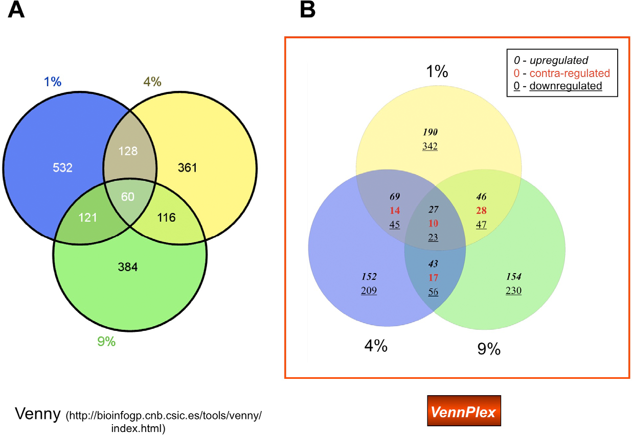Vennplexa novel venn diagram program for comparing and visualizing figure 2 ccuart