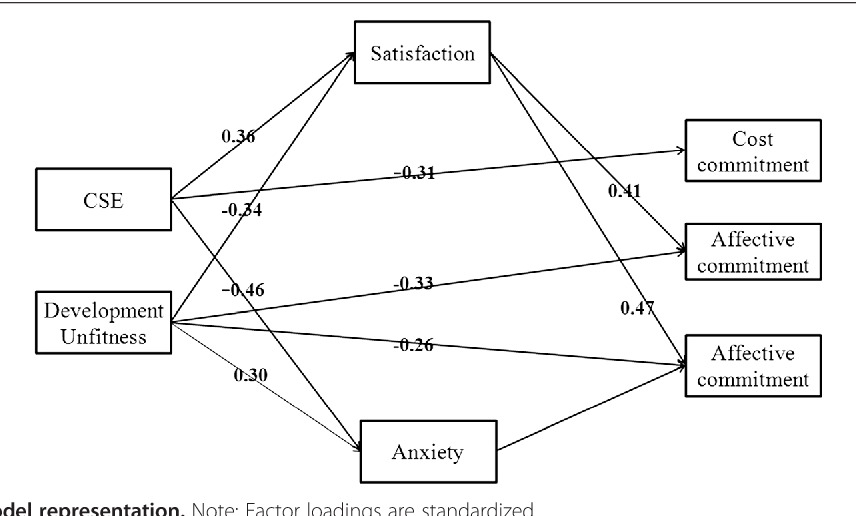 Effects of person-vocation fit and core self-evaluation on career