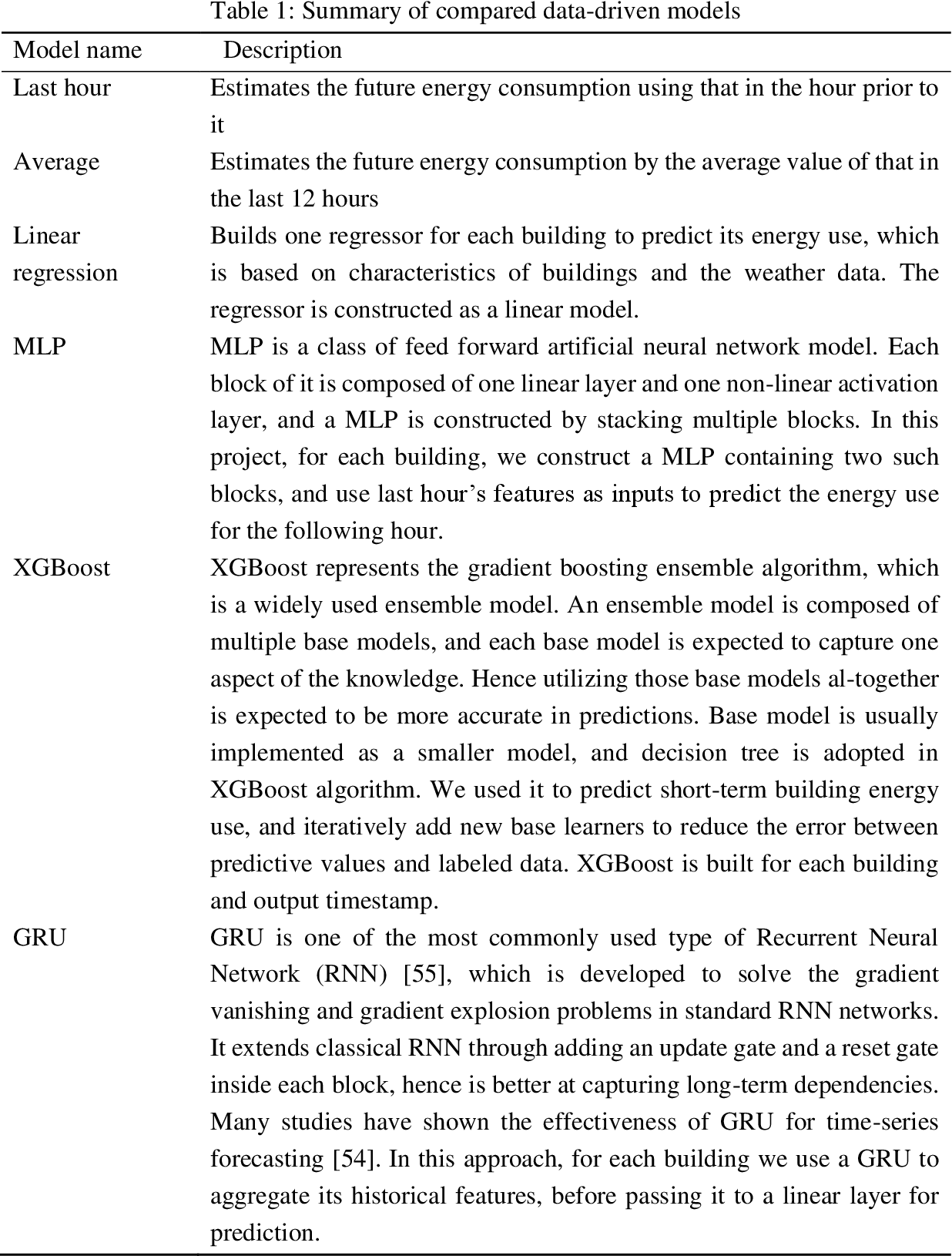 Figure 2 for Times Series Forecasting for Urban Building Energy Consumption Based on Graph Convolutional Network