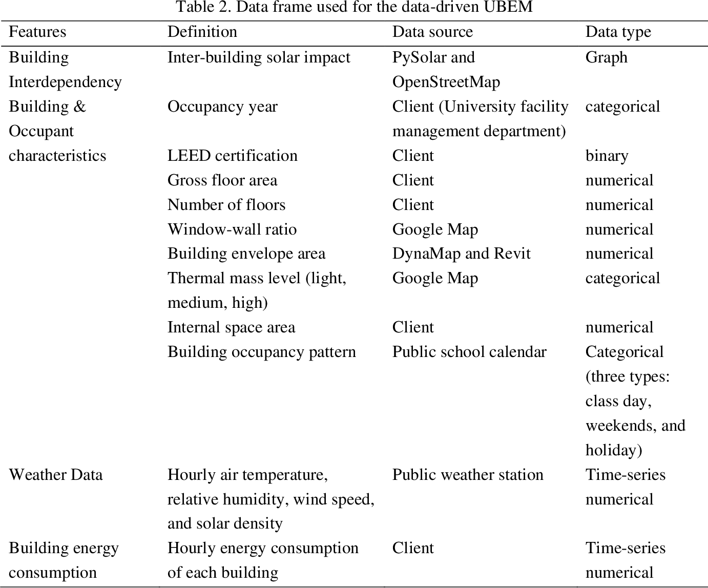 Figure 4 for Times Series Forecasting for Urban Building Energy Consumption Based on Graph Convolutional Network