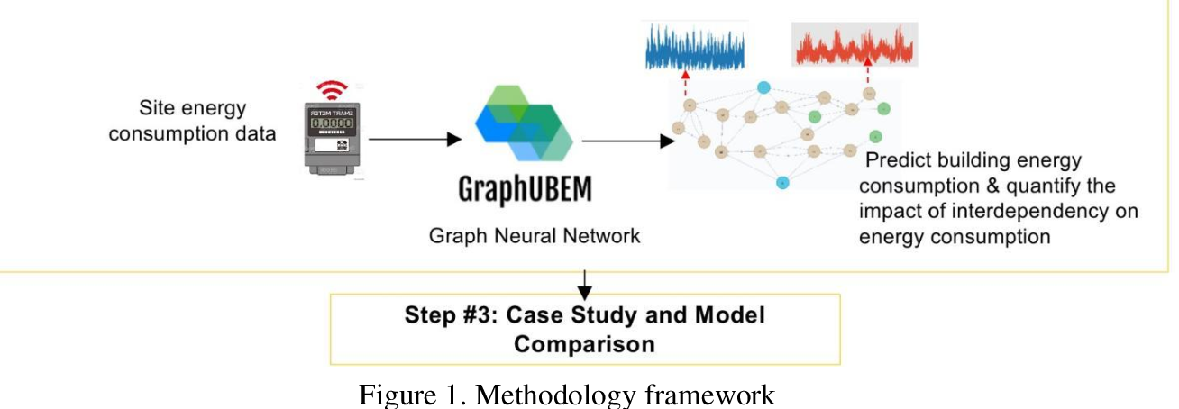 Figure 1 for Times Series Forecasting for Urban Building Energy Consumption Based on Graph Convolutional Network