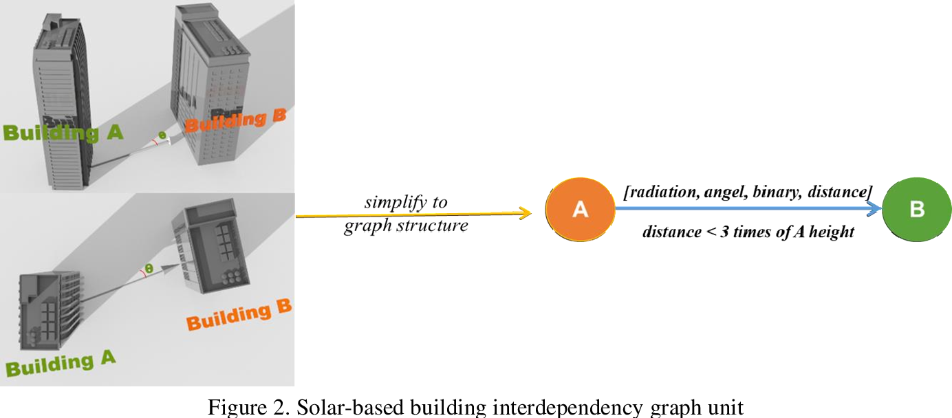 Figure 3 for Times Series Forecasting for Urban Building Energy Consumption Based on Graph Convolutional Network