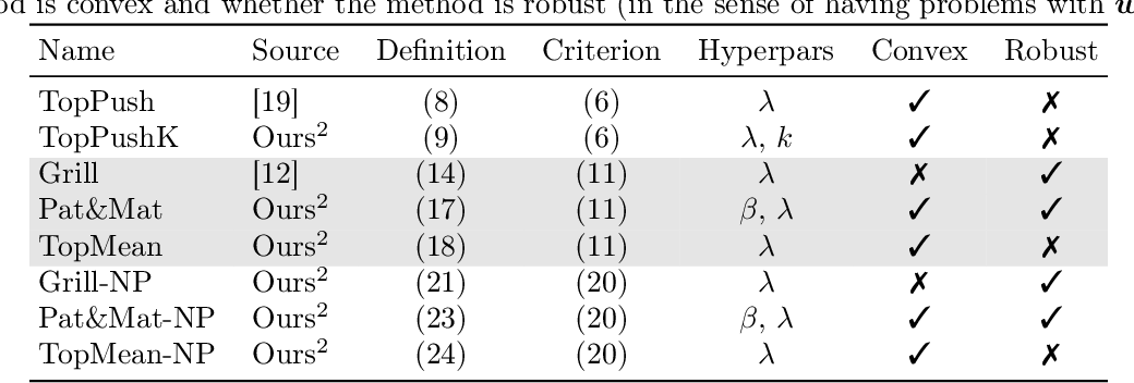 Figure 3 for General Framework for Binary Classification on Top Samples