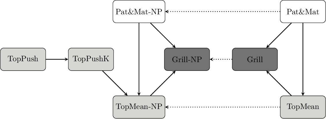 Figure 4 for General Framework for Binary Classification on Top Samples