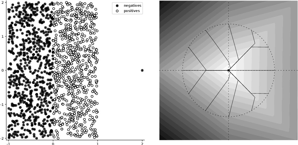 Figure 1 for General Framework for Binary Classification on Top Samples