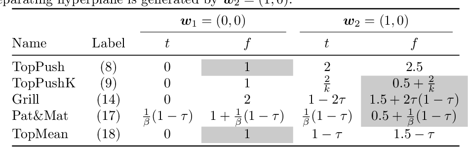 Figure 2 for General Framework for Binary Classification on Top Samples
